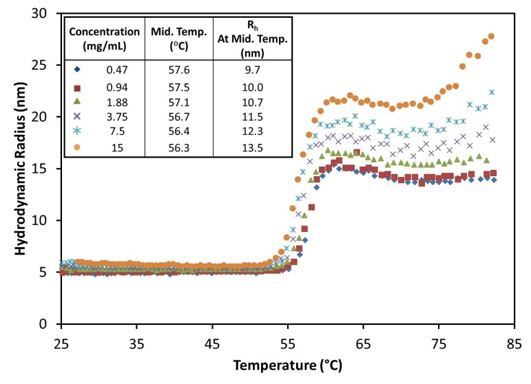 The hydrodynamic radius exhibits a sigmoid relationship as a function of temperature for all antibody concentrations at pH 9.5, showing little change in the midpoint with concentration.