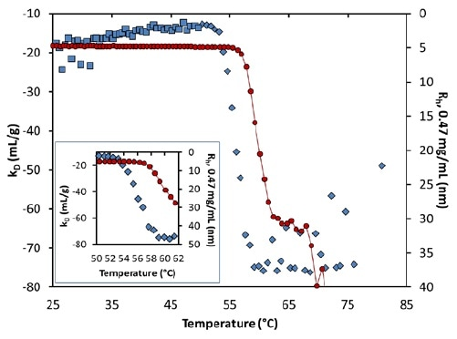 Diffusion interaction parameter (symbols, left axis) and radius (solid line, right inverted axis) at lowest concentration as a function of temperature at pH 8.5. Inset: same, highlighting the transition region