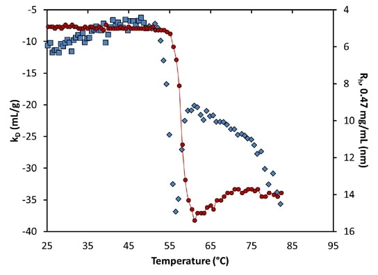 Diffusion interaction parameter (symbols, left axis) and radius (solid line, right inverted axis) at lowest concentration as a function of temperature at pH 9.5. Inset: same, highlighting the transition region.