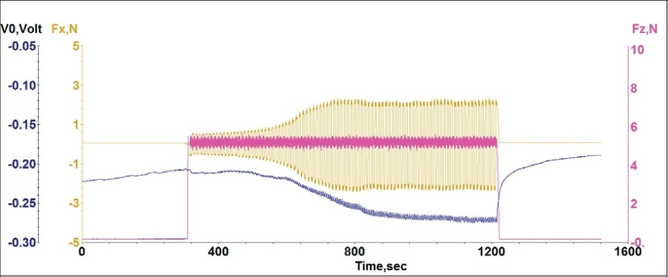 Plot of evolution of OCP (V0) during a tribocorrosion test on AISI 316 stainless steel in sodium chloride solution; initial 300s there is no load and no sliding; next 900s there is sliding with a normal force of 5 N; next 300s the sliding stopped and the load was removed.