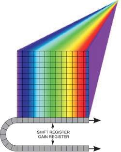 Spectral dispersion from a line illumination