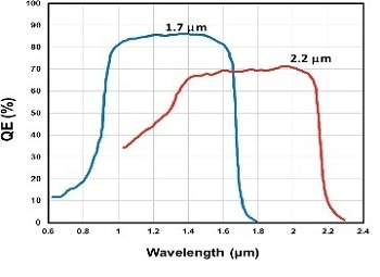 Sample Raman spectra taken in the NIR with a CW Nd-YAG laser at 1064 nm and the iDus InGaAs on a range of different organic and inorganic solid materials. (i) Acetonitrile/toluene (1/1 v/v), 200 mW laser power at sample, sum of five 4 s exposures; (ii) [Ru(bipy)3](PF6)2 solid sample, 20 mW at sample, sum of ten 5 s exposures; (iii) [Mn2O3 (trimethyltriazacyclon onane)2](PF6)2 solid sample, 20 mW at sample, sum of twenty 10 seconds exposures. Spectra are background corrected. No post acquisition processing has been applied.