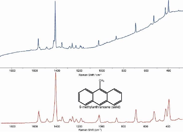 Spectra from 9-methylanthracene, A - ?exc of 785 nm and B - ?exc of 1064 nm.