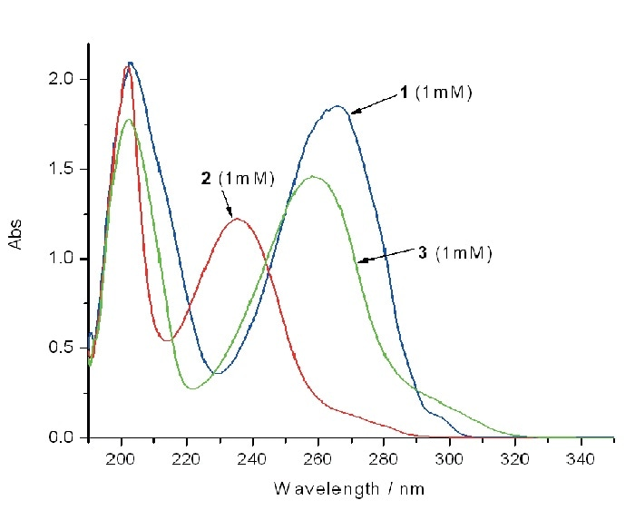 The corresponding UV/Vis absorption spectra are shown in B.