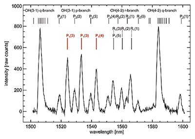 Medium resolution OH*-airglow spectrum between 1500 nm and 1600 nm; the original OH-line width is less than 0.01 nm. The sppectrum was obtained with the iDus DU490A-1.7 detector mounted at the Shamrock 163 with the slit width set to 250 µm.