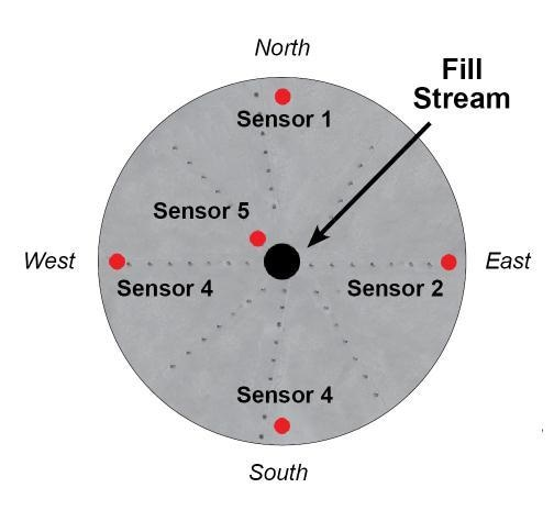 Five sensor system ideal for 105', 132' or any bin where more data is desired