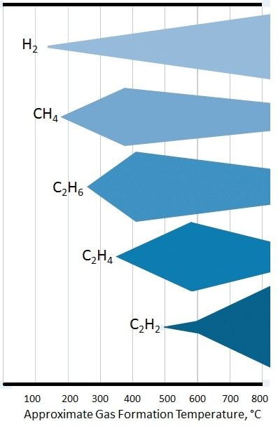 Approximate gas formation temperature in °C