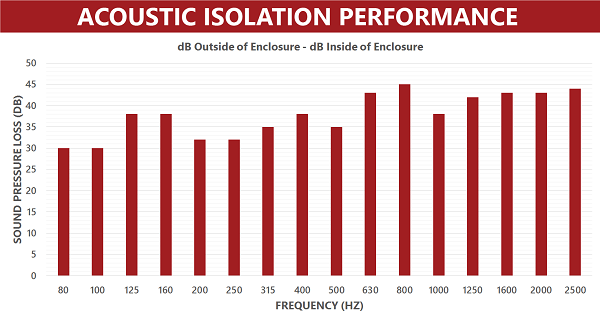 Acoustic Isolation Performance Graph of the AEK-2002