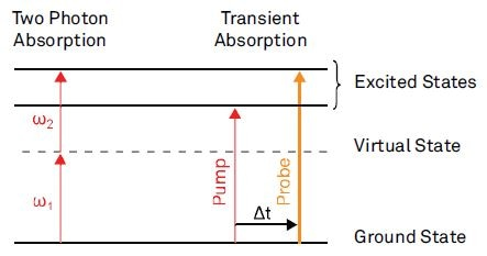 Examples for nonlinear absorption processes.