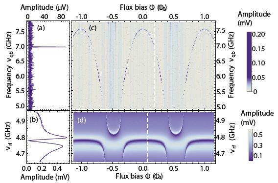 Spectra of the qubit (a) and of the readout resonator (b). The measurement in (a) is obtained by measuring the transmission at a fixed frequency νrf close to the cavity resonance (b) and sweeping the qubit drive frequency νqb. (c) The arc-shaped dependence on magnetic flux F is characteristic for this type of qubit. As the qubit frequency crosses the frequency of the readout resonator along the horizontal axis in (d), the two exhibit an avoided crossing. The color scale shows the amplitude of the signal transmitted through the readout resonator after amplification.
