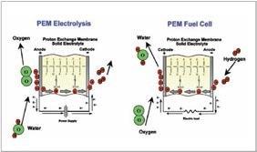 PEM electrolysis and PEM fuel cell
