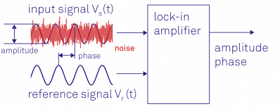 Lock-in amplifiers are capable of measuring the amplitude and the phase of a signal relative to a defined reference signal, even if the signal is entirely buried in noise.
