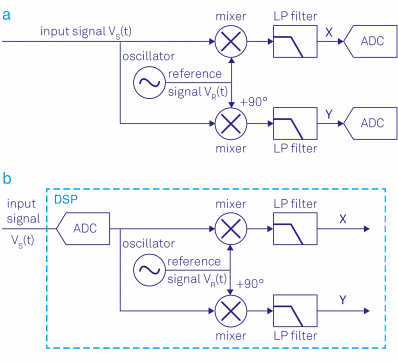 (a) Analog lock-in amplifier: the signal is split into two paths, mixed with the reference signal, filtered and then converted to digital. (b) Digital lock-in amplifier: the signal is digitized and then multiplied with the reference signal and filtered.