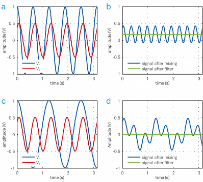An input signal Vs (red) with peak amplitude of 0.5 V is multiplied with the reference signal Vr (blue) at the same frequency. (b) The resulting signal has a DC offset and a frequency component at twice the frequency of Vs and Vr. The DC value is 0.17 V, which is the in-phase component X of the input signal. (c) The input signal Vs is multiplied by a reference Vr at a different frequency. (d) The resulting signal has frequency components at fs - fr and fs + fr. The average signal is always zero.