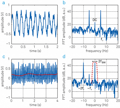 Relationship between time and frequency domain representation before and after demodulation. (a) Sinusoidal input signal superimposed with noise displayed over time. (b) Same signal as in (a) represented in the frequency domain. (c) After mixing with the reference signal (blue trace) and low-pass filtering (red trace), the signal spectrum up to fBW remains. (d) In the frequency representation, the frequency-mixing shifts the frequency components by - fr. The filter then picks out a narrow band of fBW around zero. Note the component at frequency - fs, which comes from offset and 1/f noise in the input signal. To obtain accurate measurements this component has to be suppressed by proper filtering.