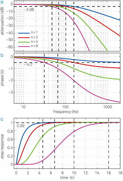 The blue traces in (a) and (b) show the transfer function H(ω) of an RC filter in the form of a Bode plot. The transfer functions for higher-order filters (n = 2, 4, 8) with the same filter time constant t are also plotted and clearly have much lower signal bandwidth f-3dB. (c) Associated step response functions in the time domain. Cascading multiple filters leads to a significant increase in settling time to achieve the same level of accuracy. This is related to the larger phase delay that is inferred from (b). One additional nice feature of the cascaded RC or integrator filter is that it has no overshoot in the time domain, which is an issue with Butterworth filter for instance.