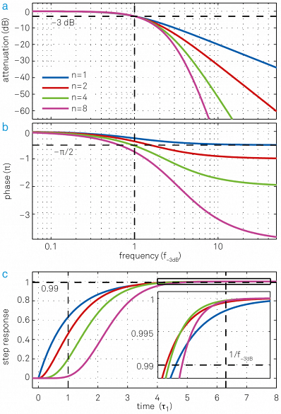 """Same set of plots as for Figure 7 but this time all filters have the same cut-off point f- 3dB but different time constants t = 0.16, 0.10, 0.069, 0.048. (a) Higher-order filters show a steeper roll-off towards higher frequencies. (b) Higher-order filters have larger phase delays, which can be detrimental for feedback applications. (c) Step response as a function of time in units of the time constant t 1 of the first-order filter. Though lower-order filters respond more quickly to changes of the input signal at the beginning, this advantage decreases over time and at some point higher-order filters even """"overtake"""" lower-order filters, as seen in the inset."""