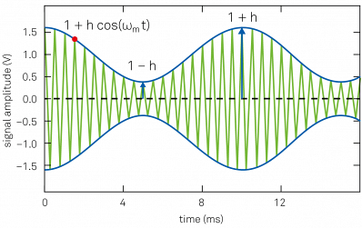 Amplitude modulated signal: the green trace is the carrier input signal (displayed at a lower frequency for clarity). The blue trace indicates the signal amplitude, which is the envelope of the input signal.
