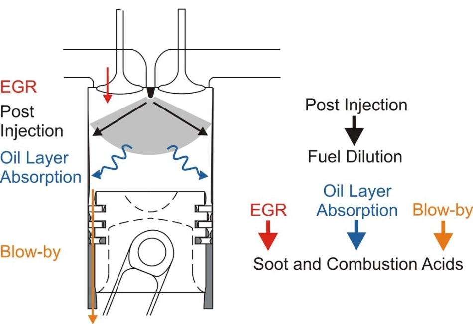 Oil is contaminated by a number of contaminants from the combustion chamber (Ref: MIT)