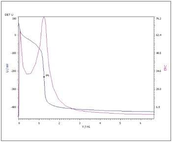 Potentiometric determination of TAN (blue = titration curve, pink = ERC)