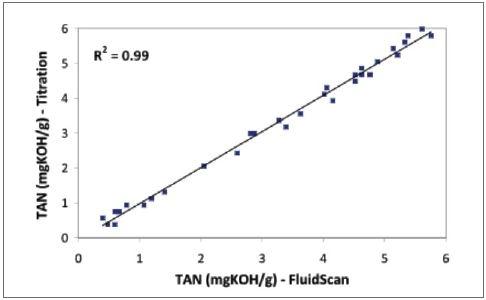 Comparison of FluidScan TAN measurements with Titration TAN measurements shows excellent correlation.