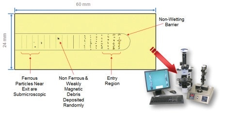 Example of a Ferrogram. On the lower right is an image of the Spectro Scientific Thistle Tube Ferrography Lab including ferrography slide maker, microscope and wear particle atlas (WPA) software with reference pictures.