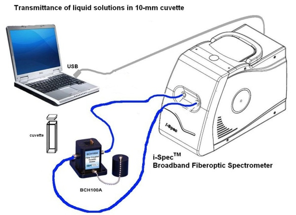 """Example Transmittance Setup Utilizing a """"Round to Slit"""" Fiber Bundle"""