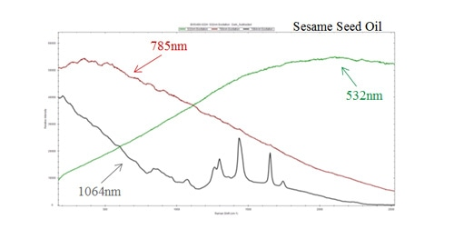 Comparison of Raman spectrum at varying excitation wavelengths demonstrating fluorescence interference