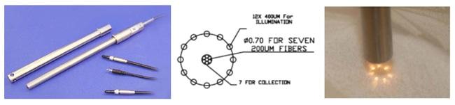 Dark-Field Fiber Optic Probe