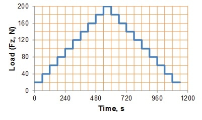 Normal load profile (Fz) as a function of time for an engine test.
