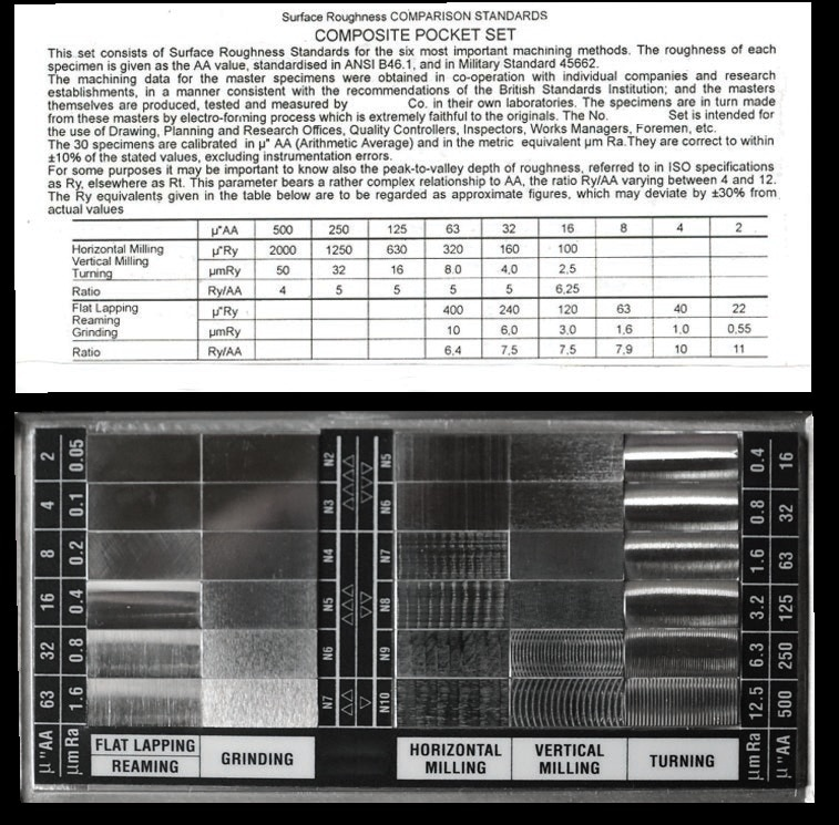 Multi-patch fingernail roughness comparator standard.