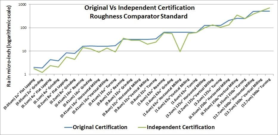 Examples of original versus independent certification.