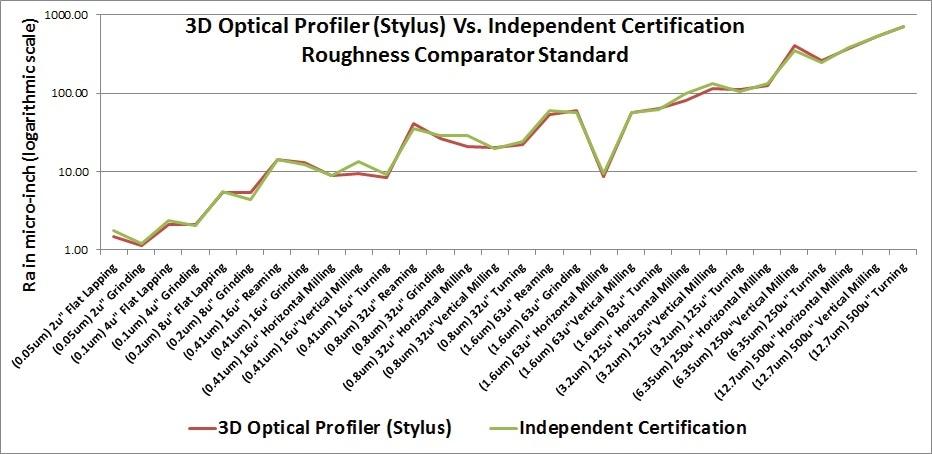 Optical stylus measurement versus independent certification.