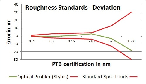 WLI deviation results as compared to certified roughness standards.