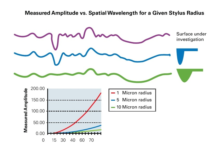 Influence of tip radius with stylus measurements.