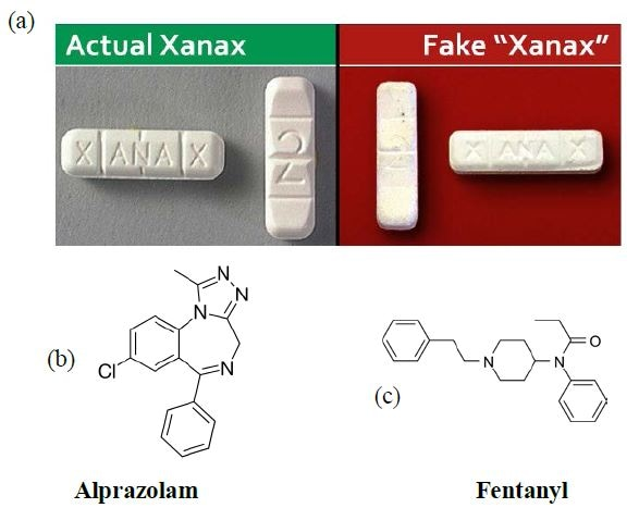 Genuine and fake Xanax tablets containing the chemicals (b) alprazolam (API in Xanax) and (c) fentanyl, respectively