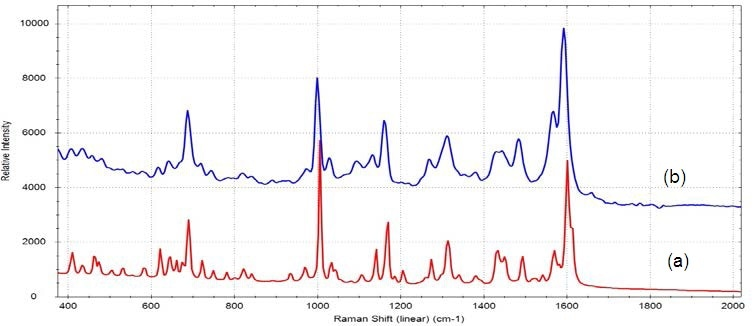 (a) Raman spectrum of pure alprazolam and (b) SERS spectrum from Xanax