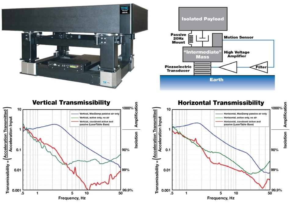 Comparative transmissibilities for passive vs. hybrid isolation