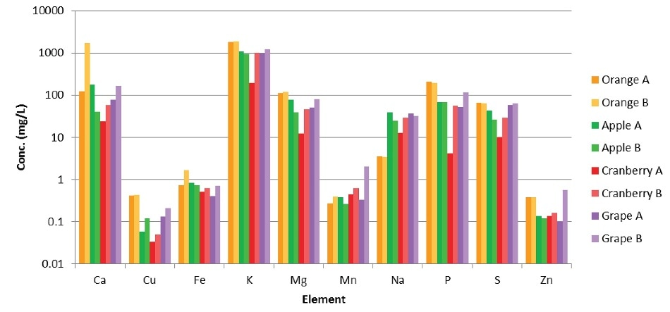 Results from analyses of juice samples.
