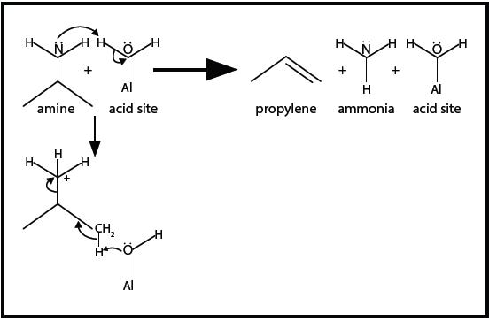 The amine reacts with acid sites to decompose into propylene and ammonia via a mechanism analogous to Hofmann Elimination.