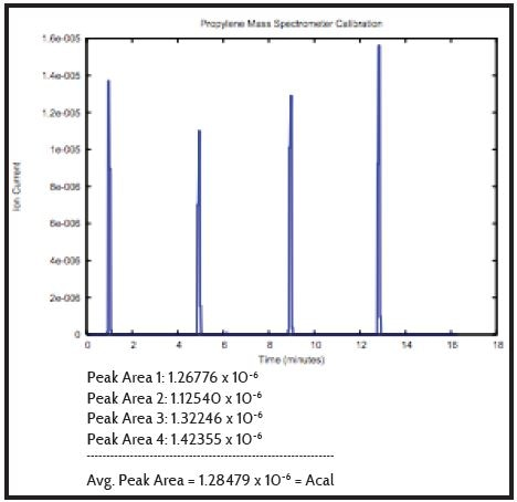 Example of mass spectrometer signal during an area-volume calibration.