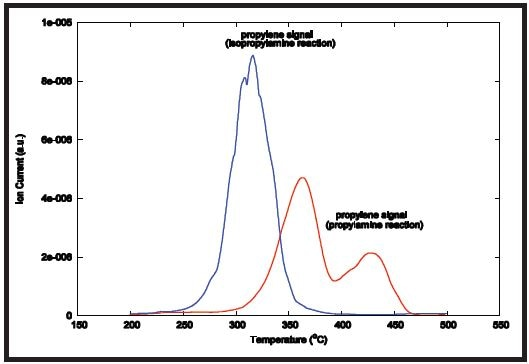 Mass spectrometer peak results.