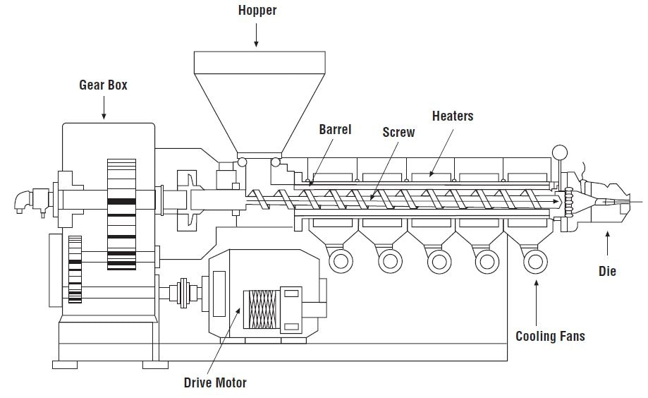 Single Screw Extruder (courtesy of Dr. Harold Giles)