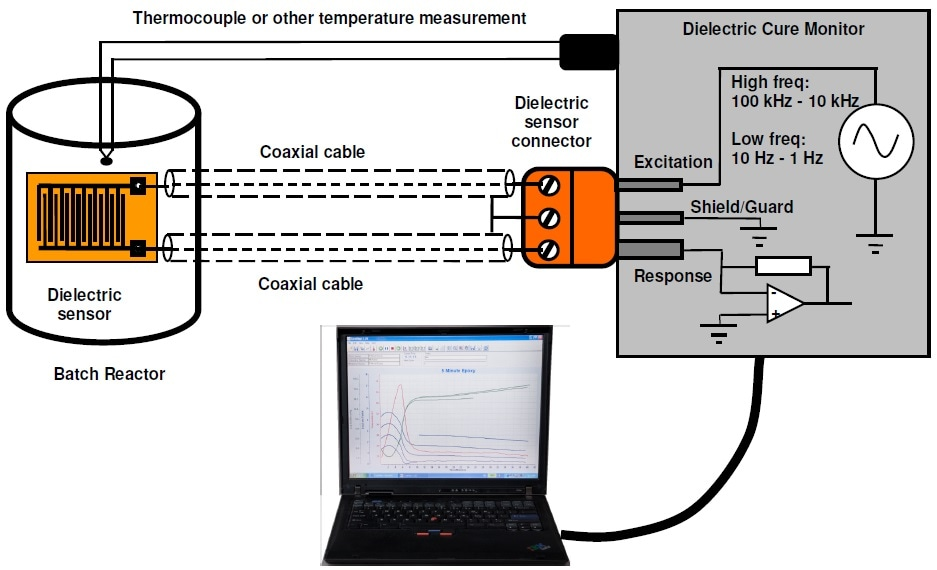 Dielectric cure monitoring system for a batch reactor.
