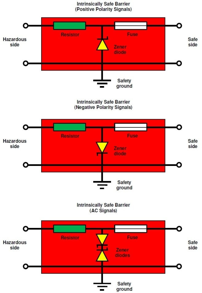 Intrinsically safe barrier configurations.