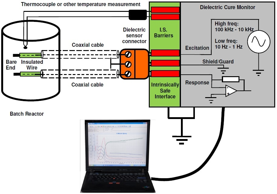 Apparatus for a single channel of intrinsically safe process monitoring in a batch reactor.