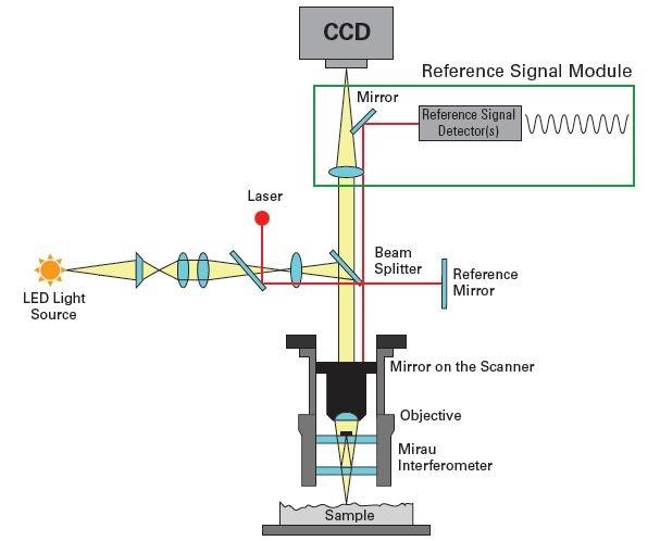 Basic white light interferometry with self-calibrating HeNe laser assembly.