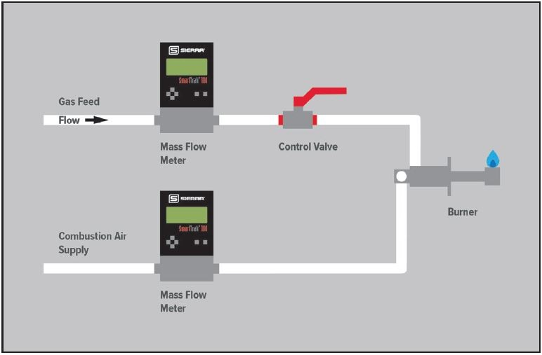 Industrial Mass Flow Control to Automate Burner Control
