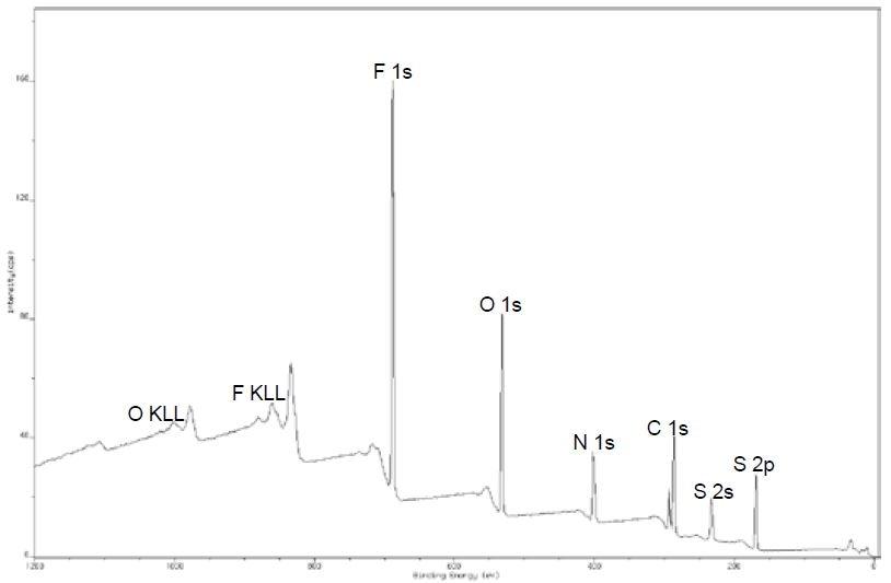 Survey spectrum of [EMIM][NTf2]
