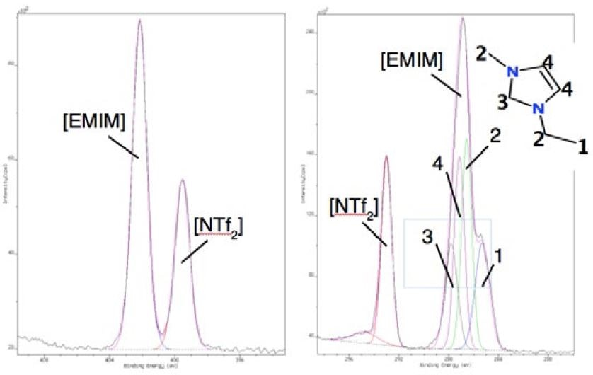 N 1s (left) and C 1s (right) spectrum of [EMIM][NTf2].